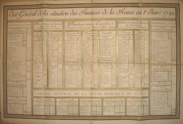 ETAT GENERAL DE LA SITUATION DE LA FRANCE AU 1ER JANVIER 1792: Rare